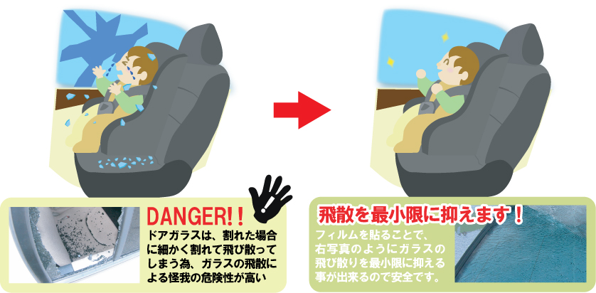 ドアガラスは、割れた場合に細かく割れて飛び散ってしまう為、ガラスの飛散による怪我の危険性が高い。→飛散を最小限に抑えます!フィルムを貼ることガラスの飛び散りを最小限に抑えることが出来るので安全です。